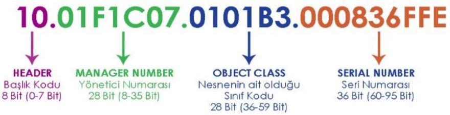 96 bitlik bir Elektronik Ürün Kodu