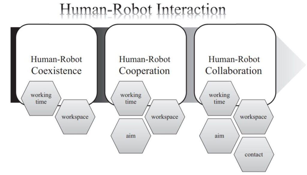 insan robot etkileşimi kapsamı, coexistence, cooperation, collaboration, interaction, farkları nedir, human robot interaction