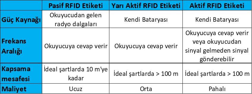 Güç kaynaklarına göre RFID Etiketlerinin Karşılaştırılması