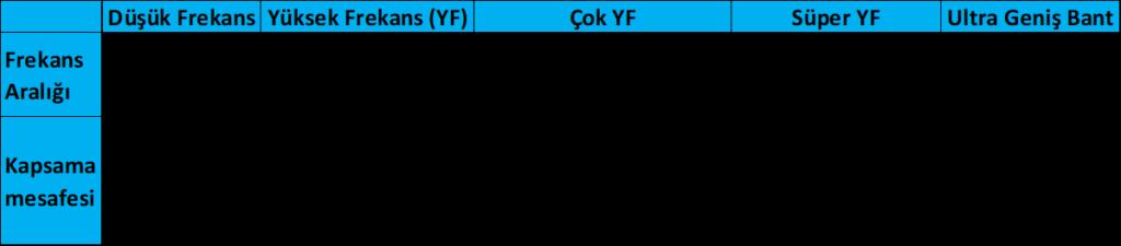 RFID etiketlerinin çalışma frekanslarını ve kapsama mesafelerini