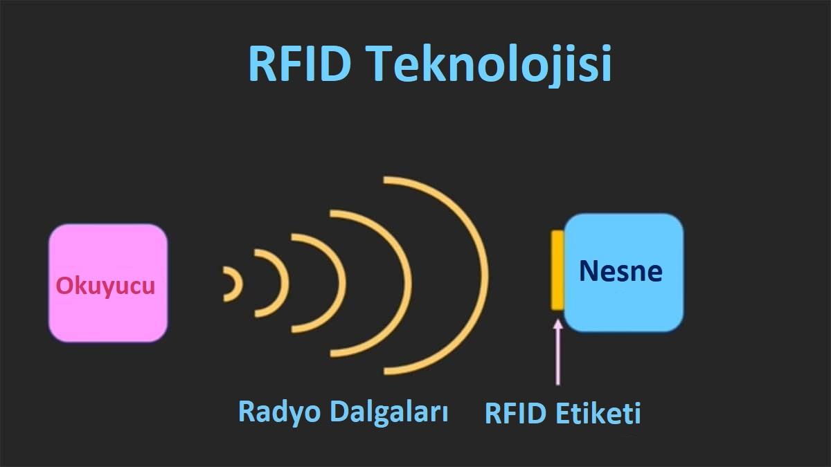 rfid nedir, rfid nasıl çalışır, endüstri 4.0