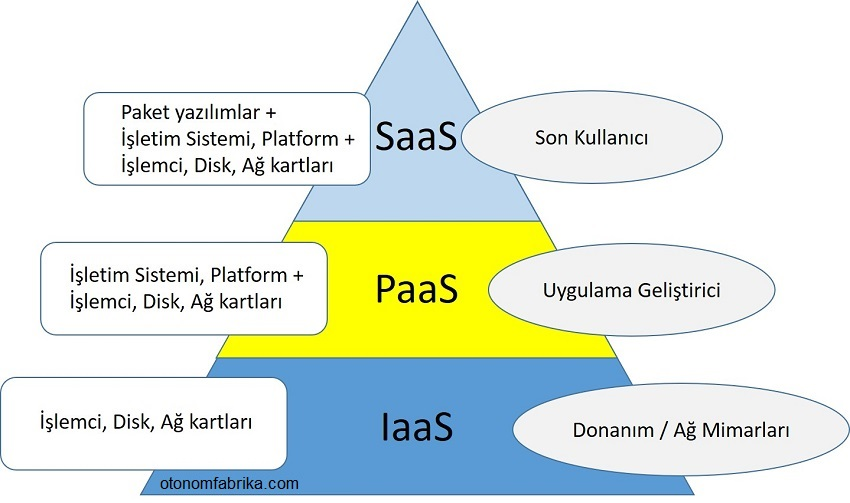 bulut bilişim, endüstri 4.0, cloud computing