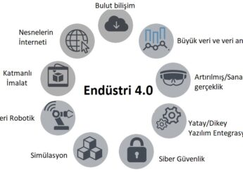 endüstri 4.0 teknolojileri, bileşenleri, dijital dönüşüm teknolojileri, endüstri 4.0 9 teknoloji
