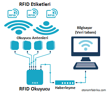 rfid nasıl çalışır otonom fabrika endüstri 4.0