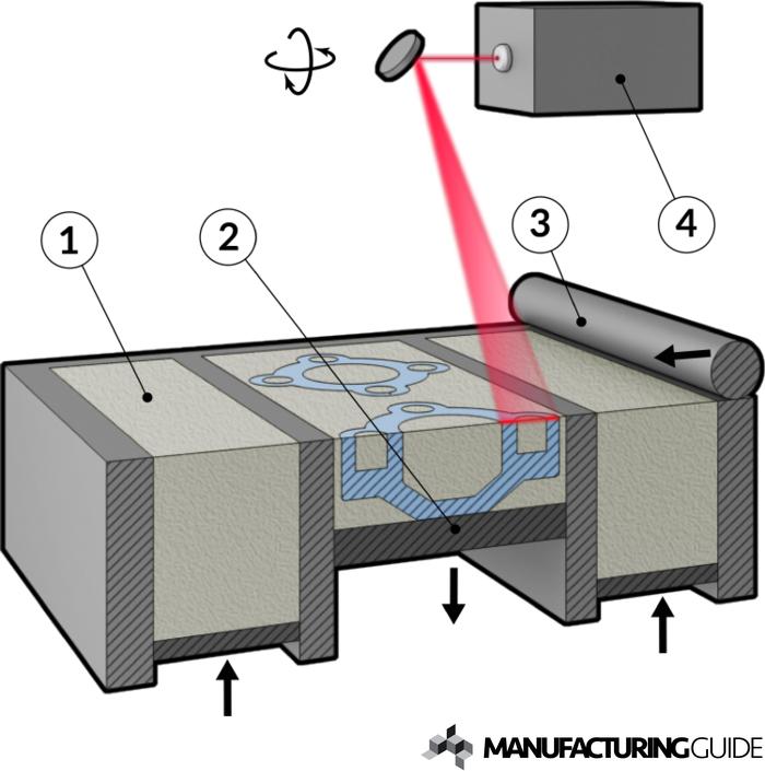 lazer sinterleme, sls, katmanlı imalat, otonom fabrika